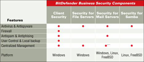 BitDefender Business Security Komponenten Tabelle
