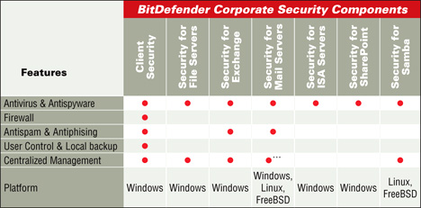 BitDefender Enterprise security Komponenten Tabelle