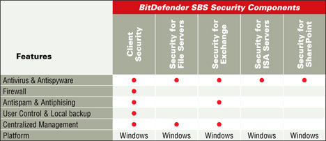 BitDefender SBS Security Components Table