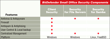 Table des composants de sécurité BitDefender Small Office